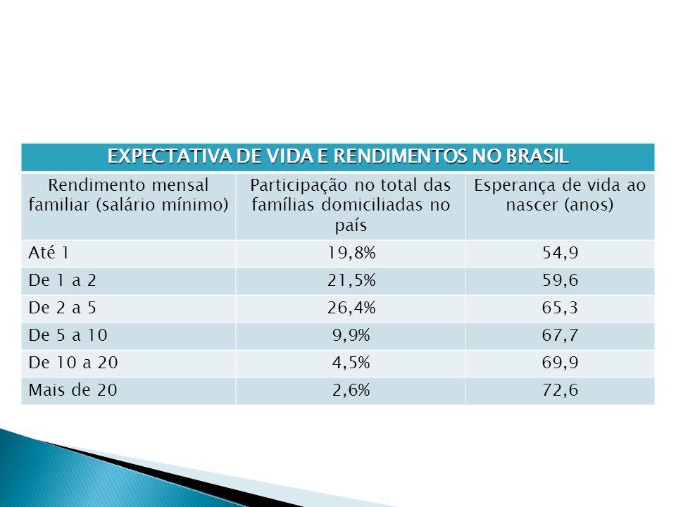 EXPECTATIVA DE VIDA E RENDIMENTOS NO BRASIL