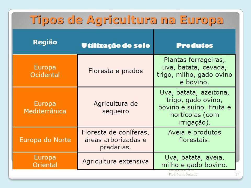 Tipos de Agricultura na Europa