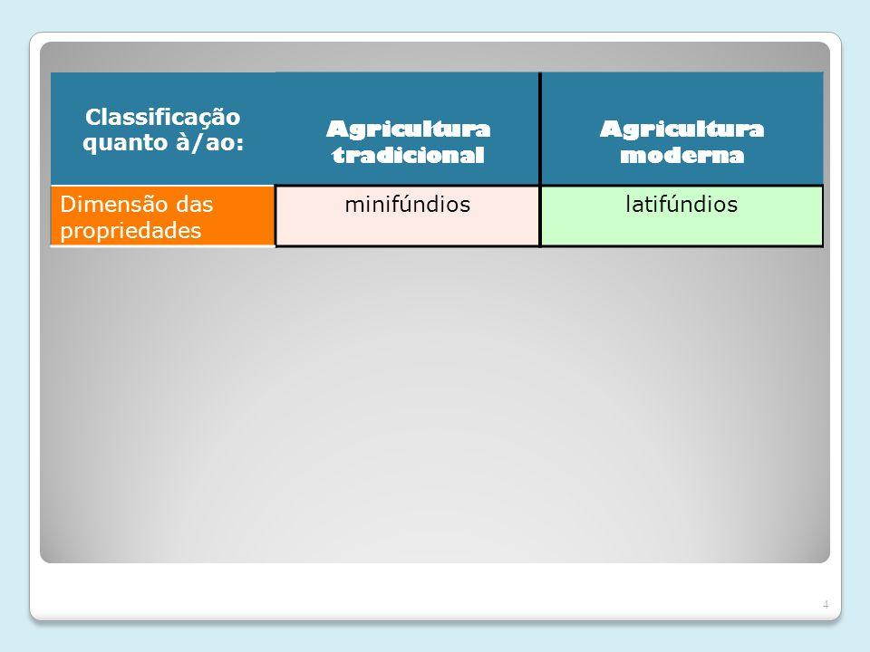 Classificação quanto à/ao: Agricultura tradicional
