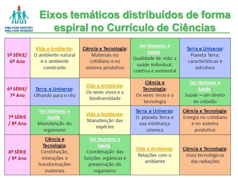 Eixos temáticos distribuídos de forma espiral no Currículo de Ciências