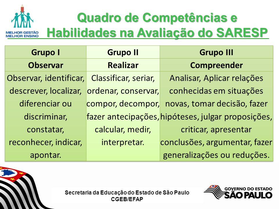 Quadro de Competências e Habilidades na Avaliação do SARESP