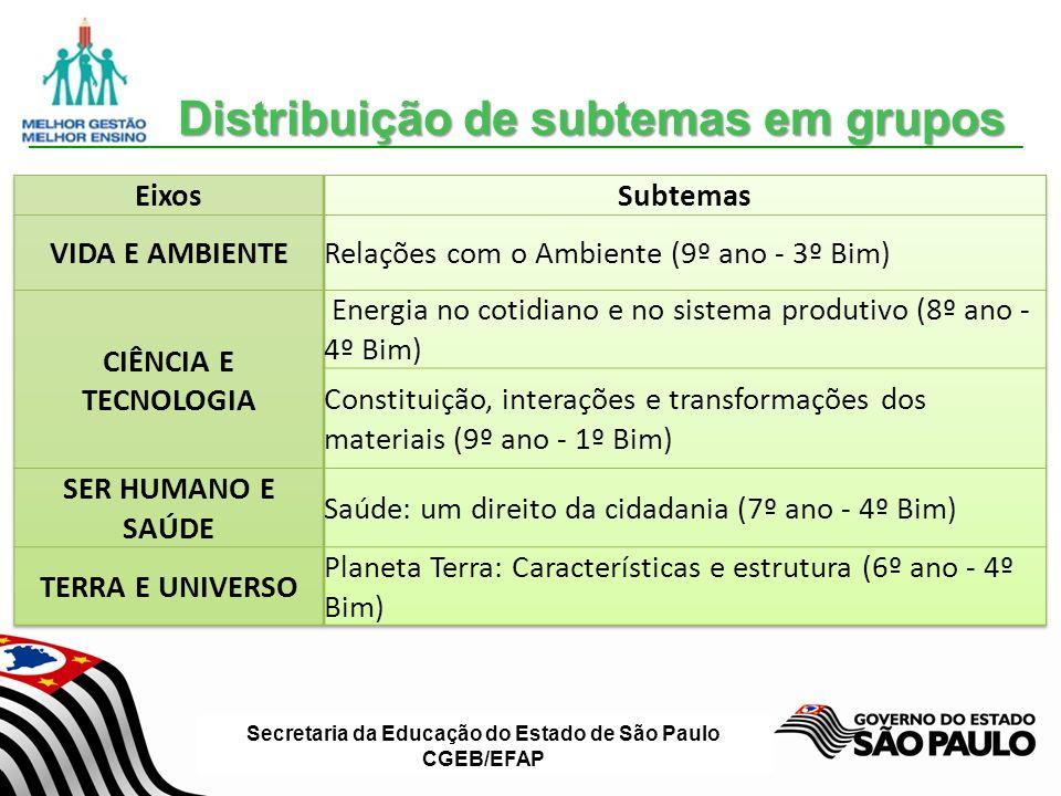 Distribuição de subtemas em grupos