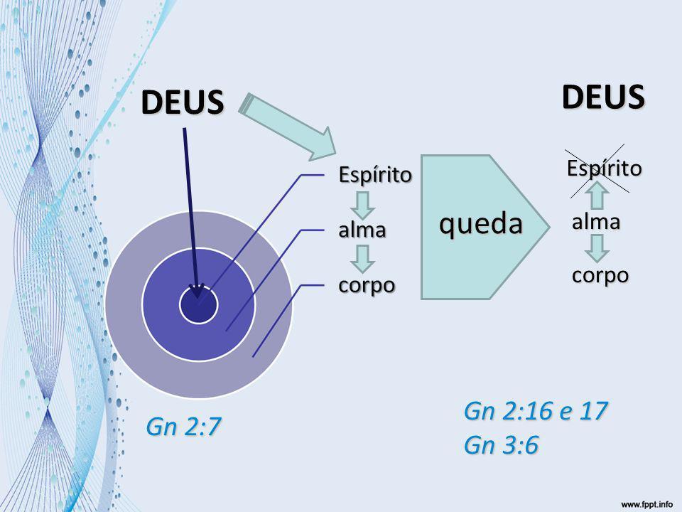 DEUS DEUS Espírito queda alma corpo Gn 2:16 e 17 Gn 3:6 Gn 2:7 27