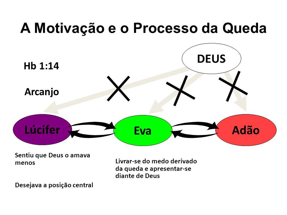 A Motivação e o Processo da Queda