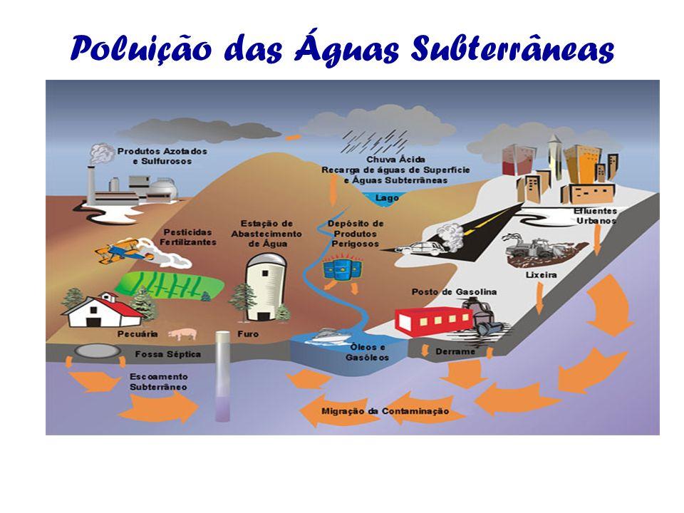 Poluição das Águas Subterrâneas