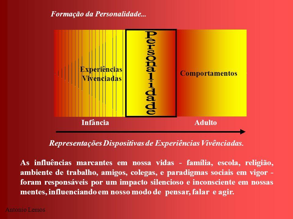 Representações Dispositivas de Experiências Vivênciadas.