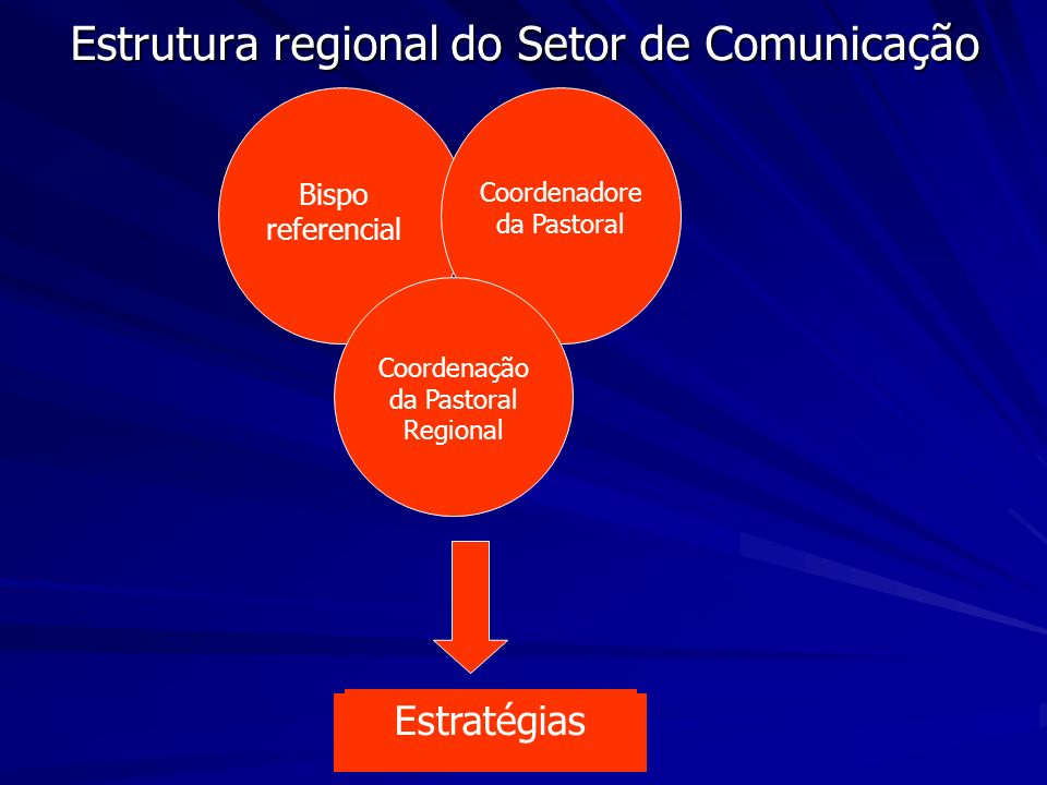 Estrutura regional do Setor de Comunicação