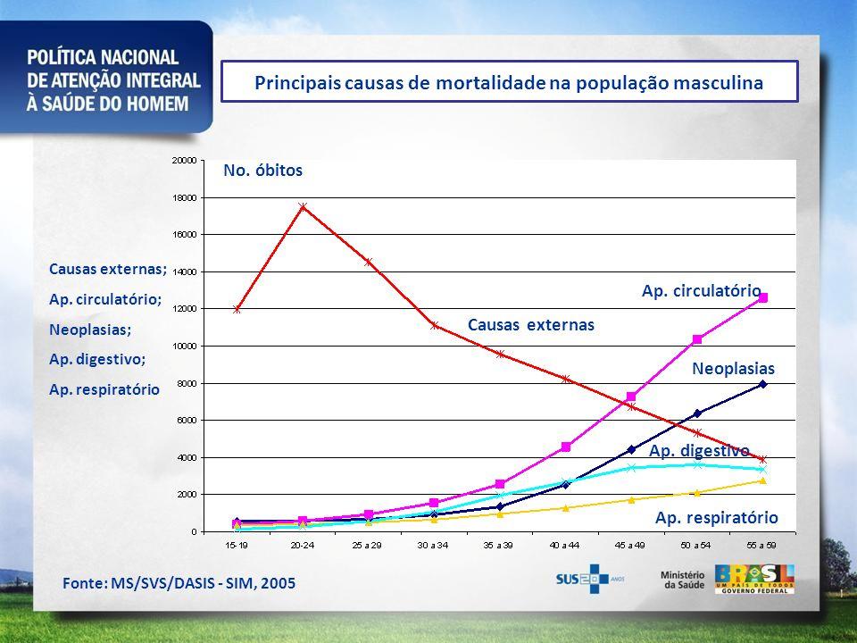 Principais causas de mortalidade na população masculina