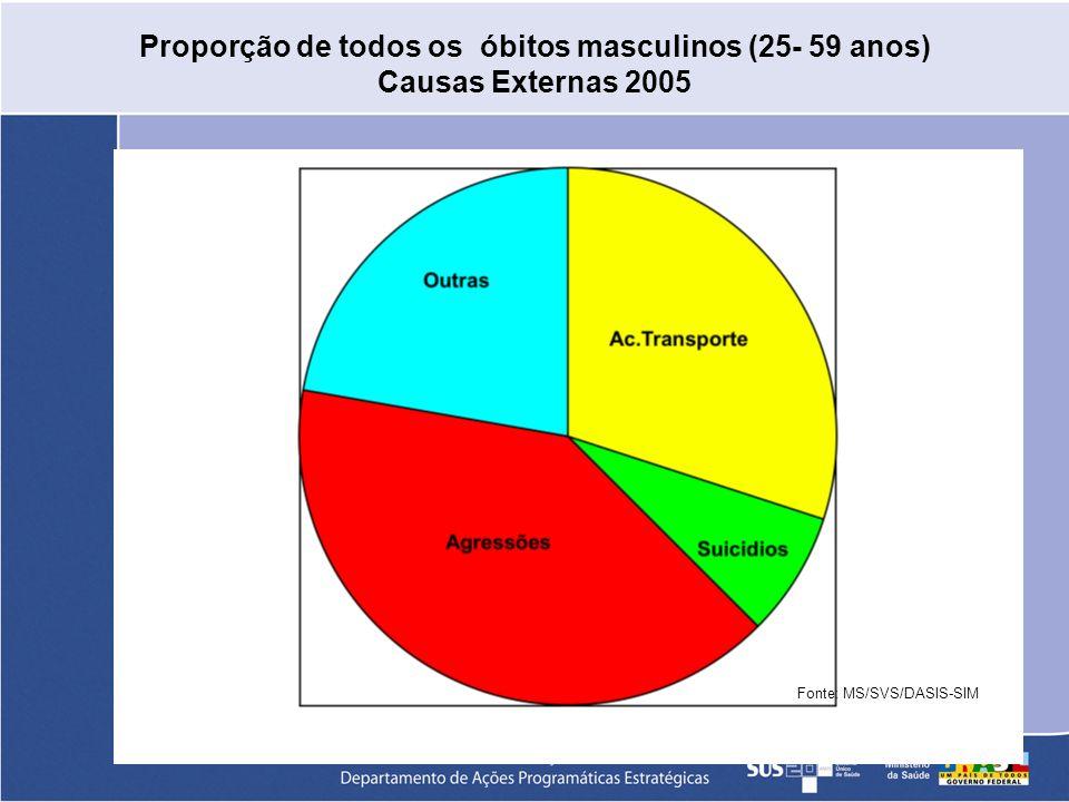 Proporção de todos os óbitos masculinos (25- 59 anos)