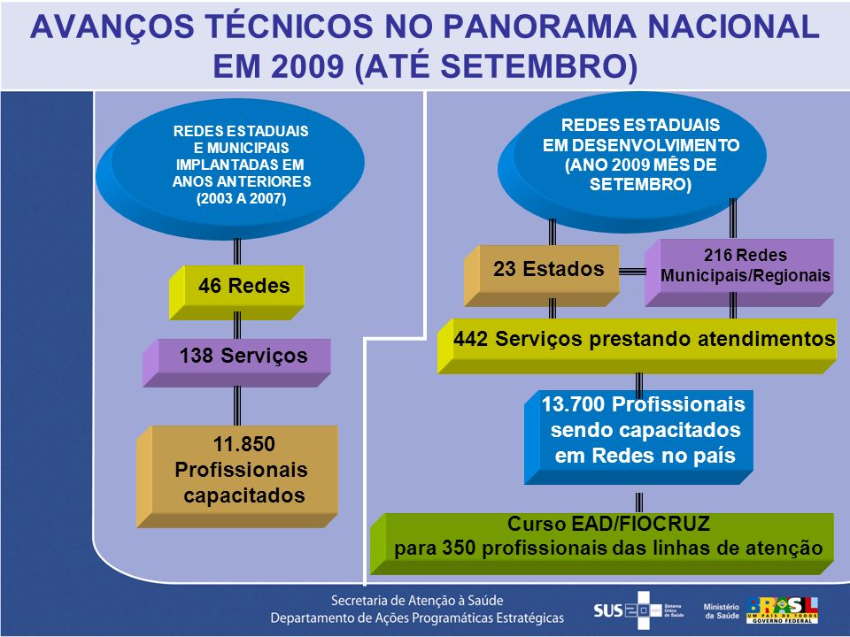 AVANÇOS TÉCNICOS NO PANORAMA NACIONAL EM 2009 (ATÉ SETEMBRO)
