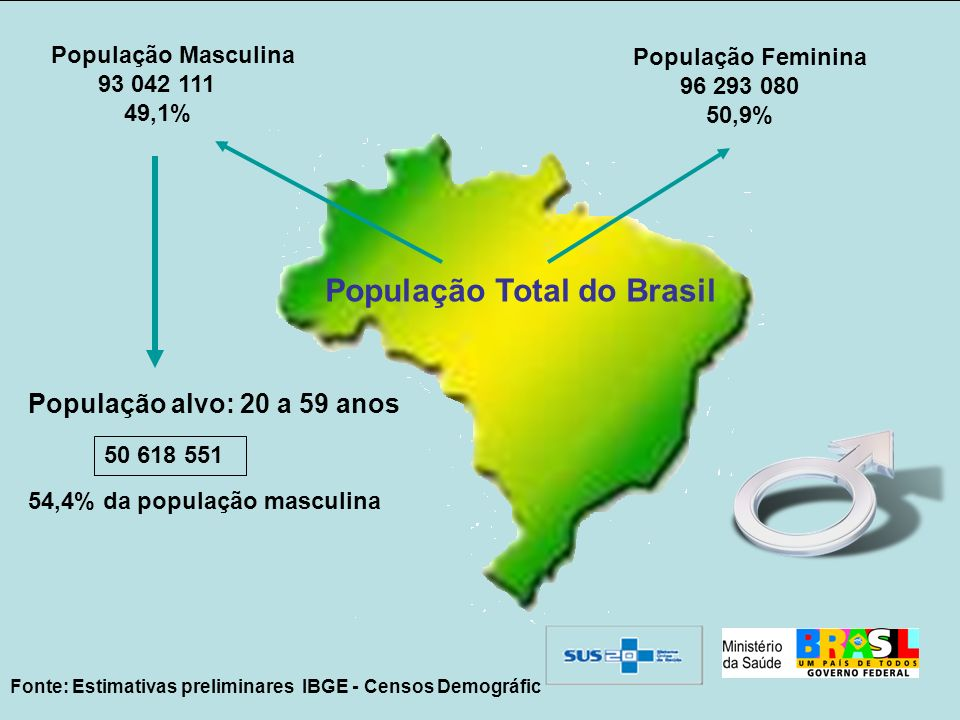 População Total do Brasil