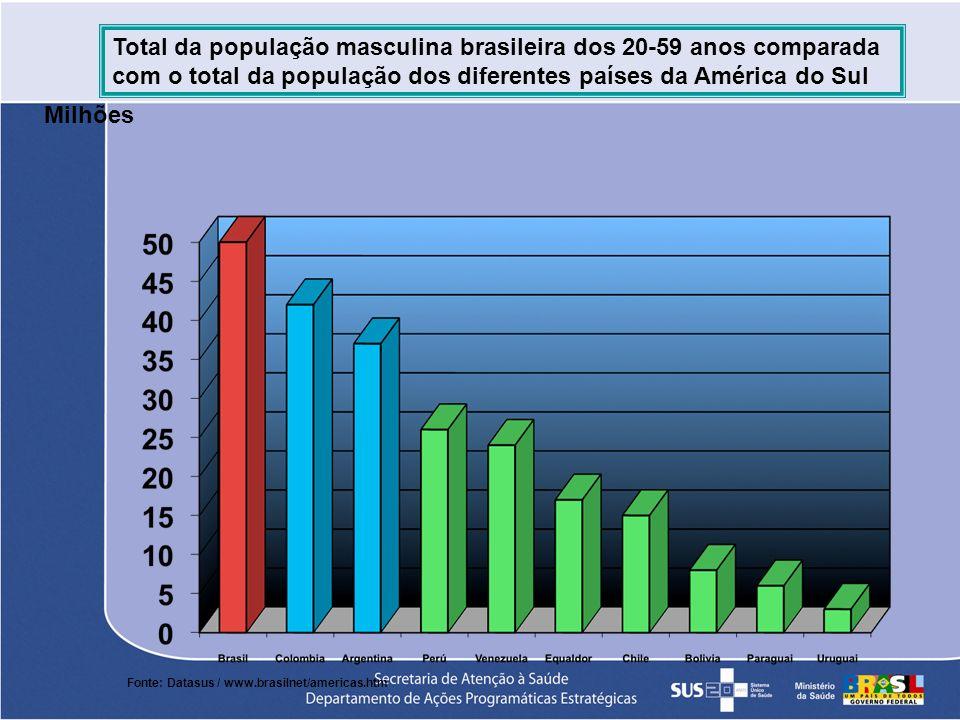 Total da população masculina brasileira dos 20-59 anos comparada com o total da população dos diferentes países da América do Sul