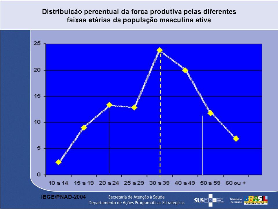 Distribuição percentual da força produtiva pelas diferentes