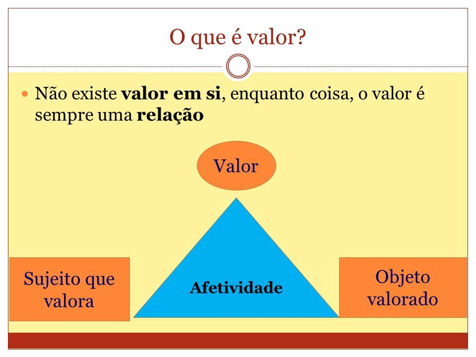 O que é valor Valor Sujeito que valora Objeto valorado
