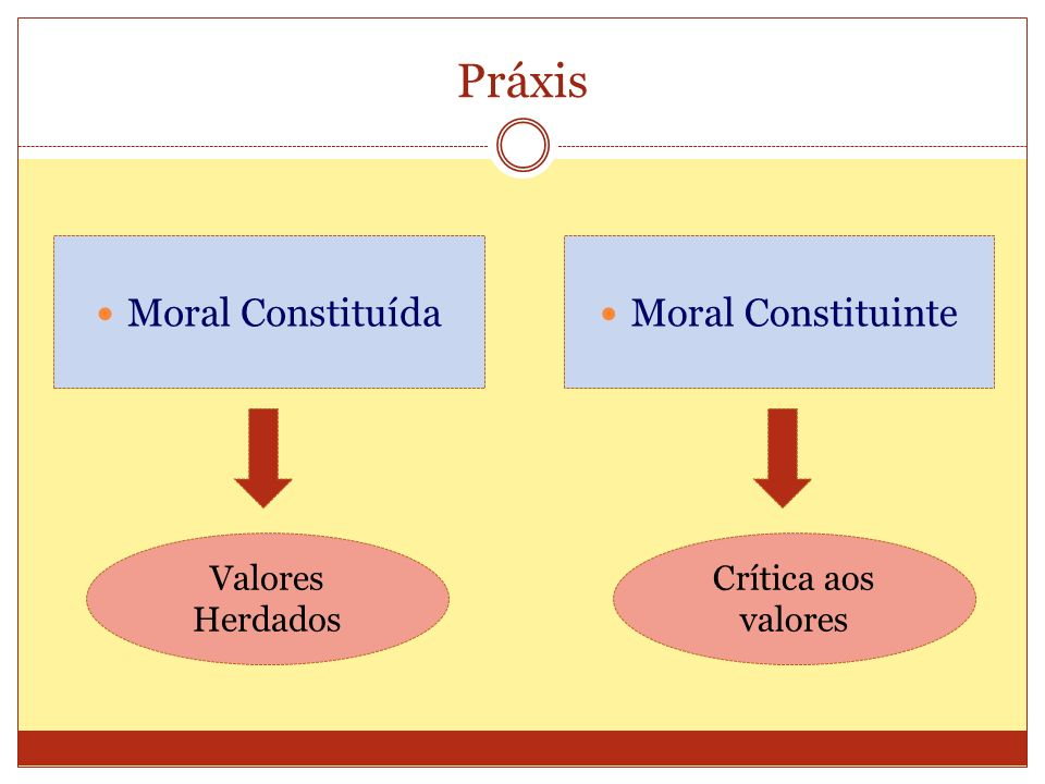 Práxis Moral Constituída Moral Constituinte Valores Herdados