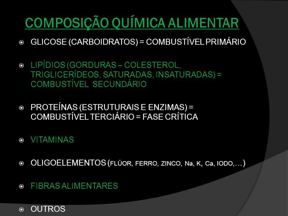 COMPOSIÇÃO QUÍMICA ALIMENTAR