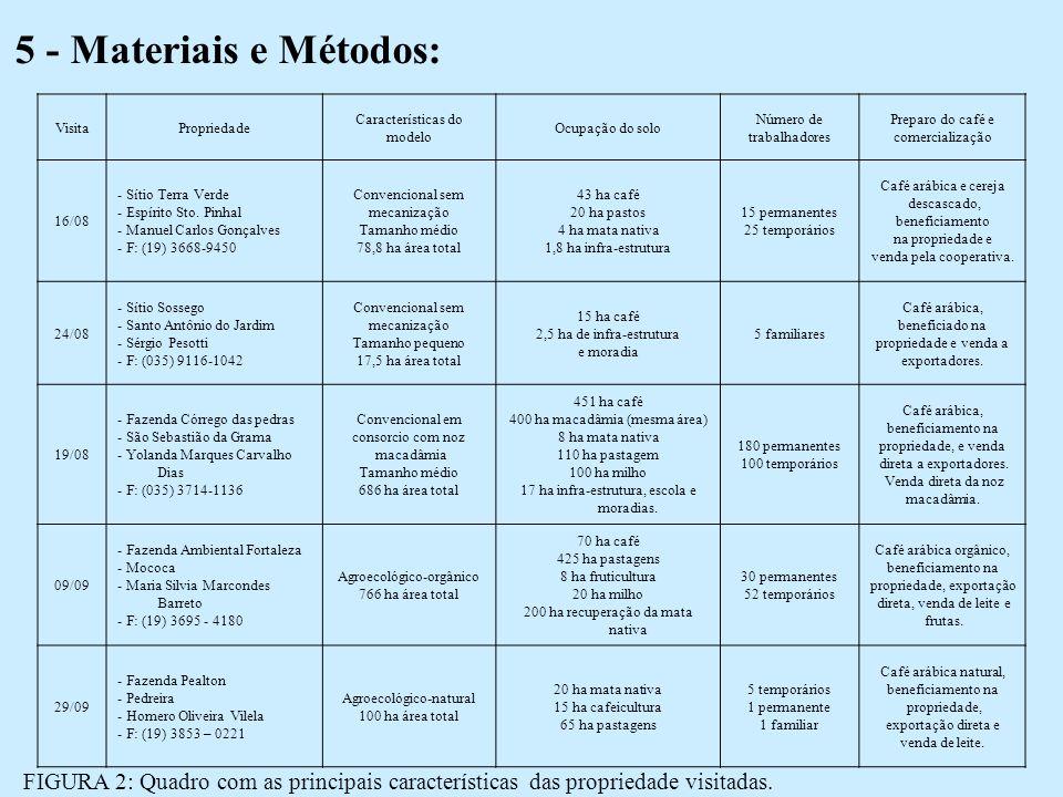 5 - Materiais e Métodos: Visita. Propriedade. Características do. modelo. Ocupação do solo. Número de.