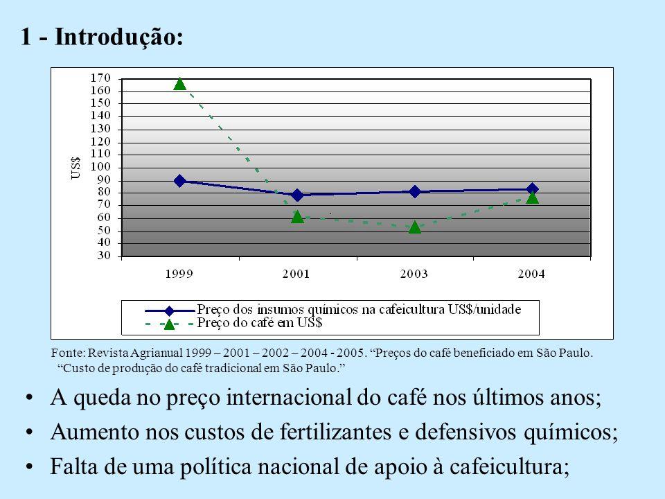 1 - Introdução: Fonte: Revista Agrianual 1999 – 2001 – 2002 – 2004 - 2005. Preços do café beneficiado em São Paulo.