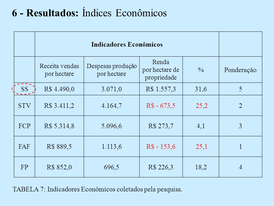 6 - Resultados: Índices Econômicos