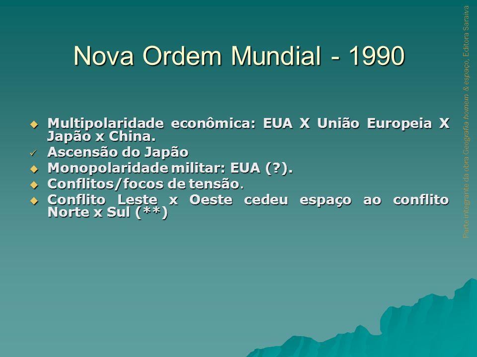 Nova Ordem Mundial - 1990 Multipolaridade econômica: EUA X União Europeia X Japão x China. Ascensão do Japão.
