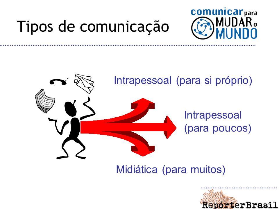 Tipos de comunicação Intrapessoal (para si próprio)