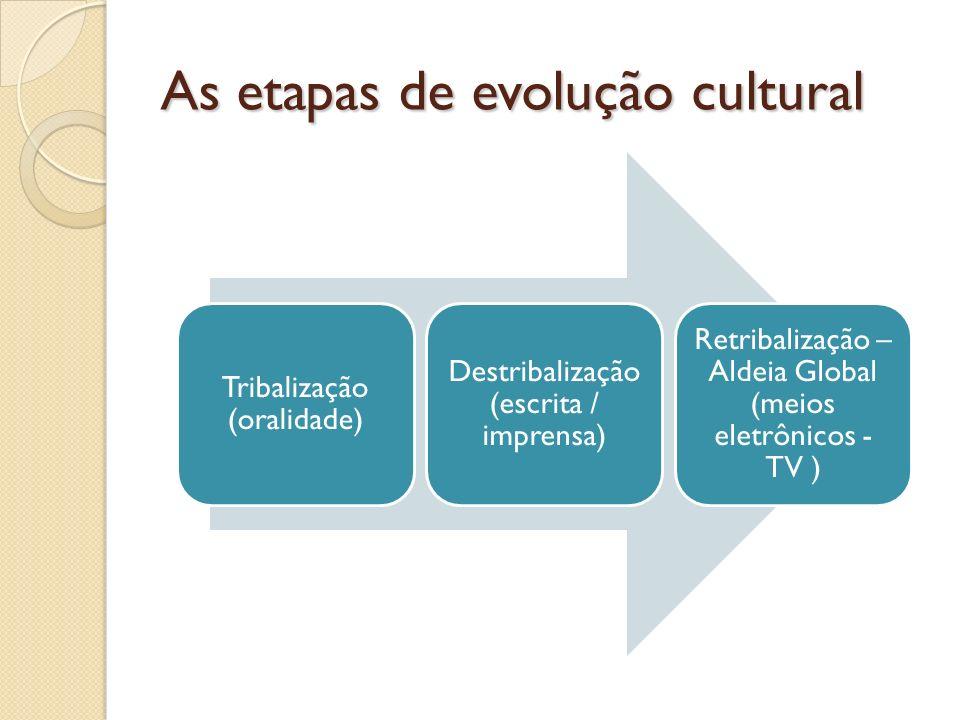 As etapas de evolução cultural