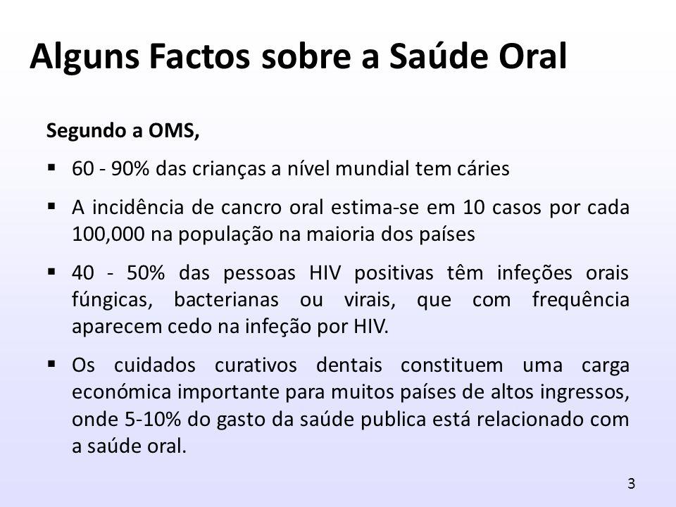 Alguns Factos sobre a Saúde Oral