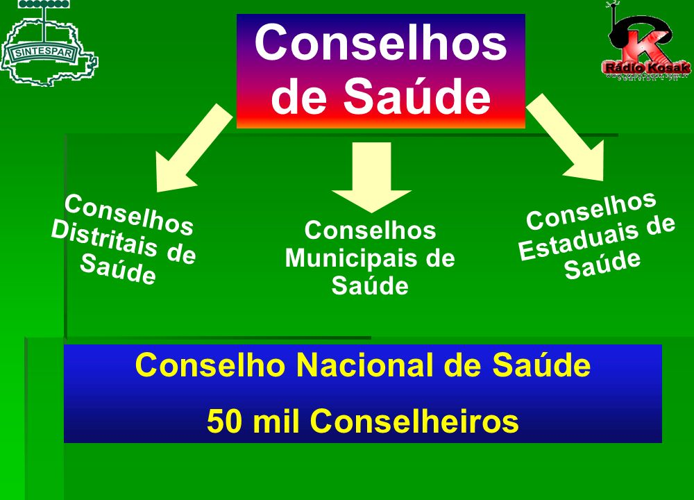 Conselhos de Saúde Conselho Nacional de Saúde 50 mil Conselheiros
