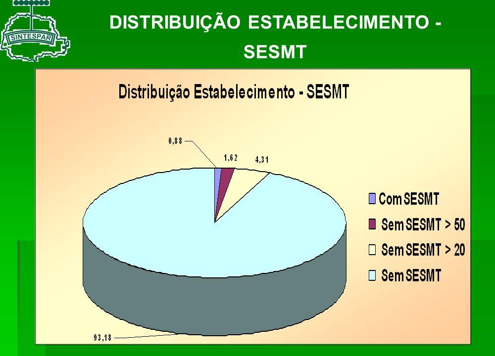 DISTRIBUIÇÃO ESTABELECIMENTO - SESMT