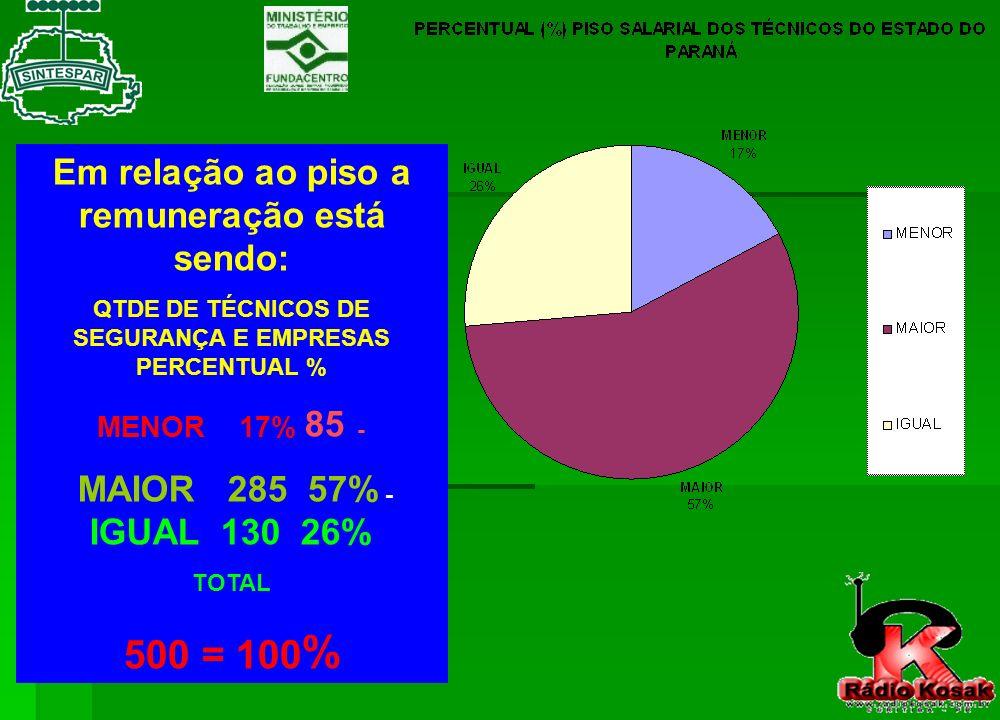 500 = 100% Em relação ao piso a remuneração está sendo: MENOR 17% 85 -