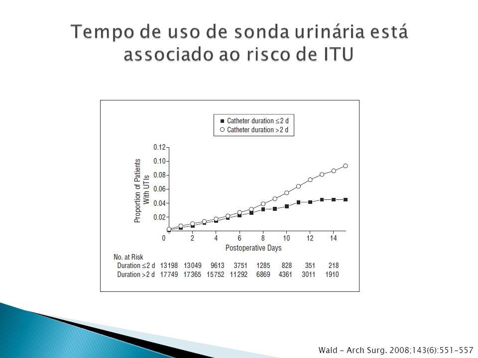 Tempo de uso de sonda urinária está associado ao risco de ITU
