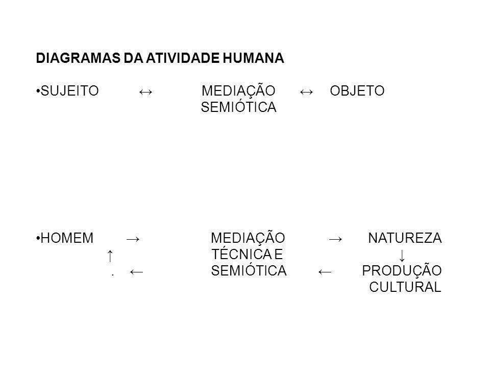 DIAGRAMAS DA ATIVIDADE HUMANA