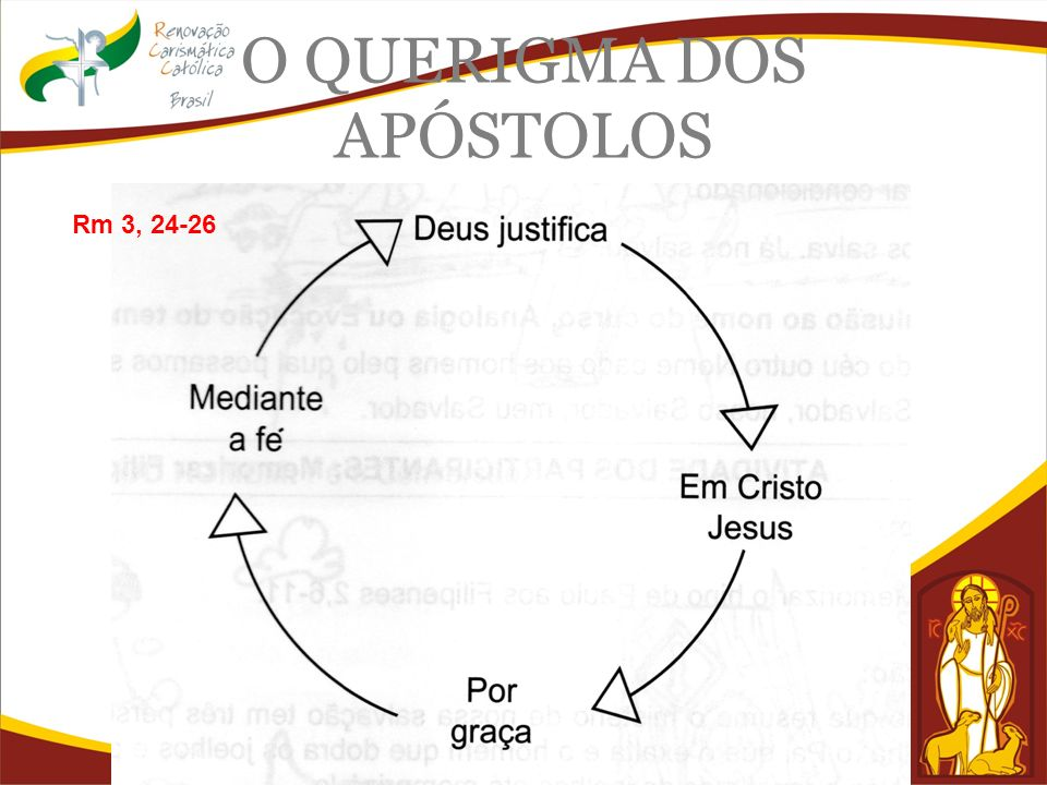 O QUERIGMA DOS APÓSTOLOS