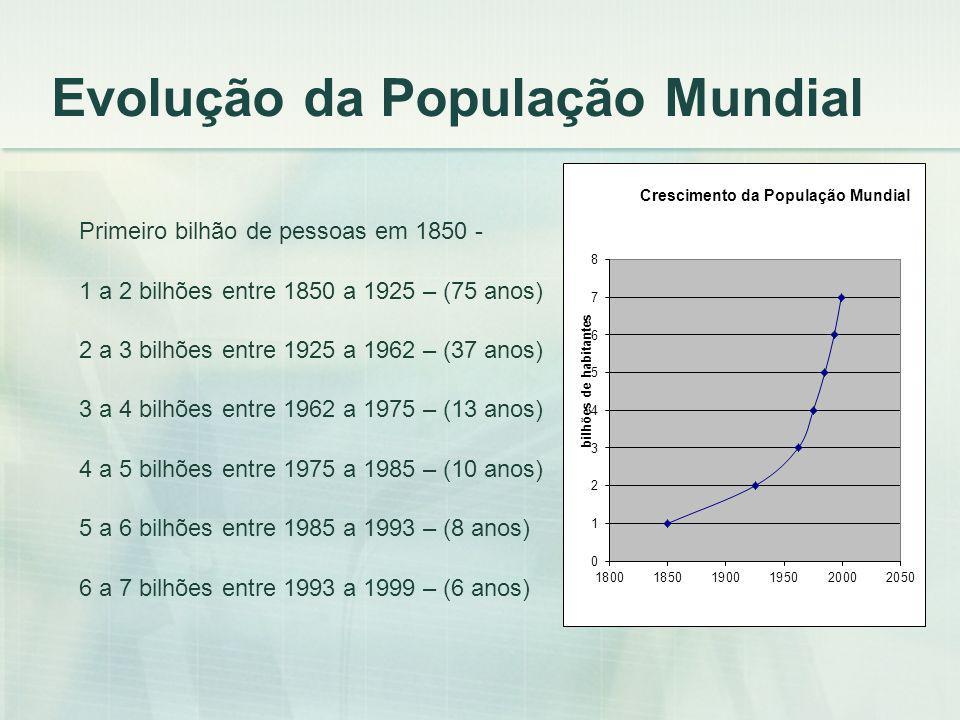 Evolução da População Mundial
