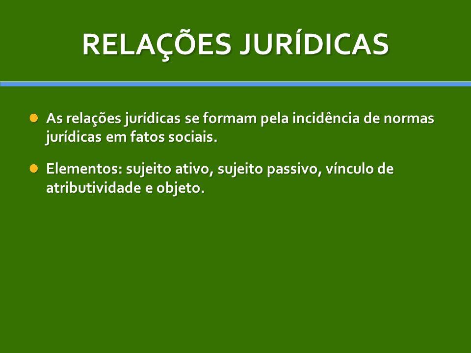RELAÇÕES JURÍDICAS As relações jurídicas se formam pela incidência de normas jurídicas em fatos sociais.