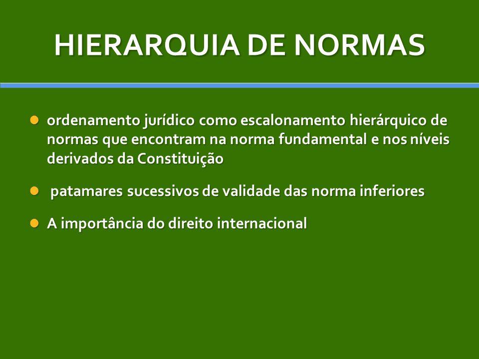 HIERARQUIA DE NORMAS
