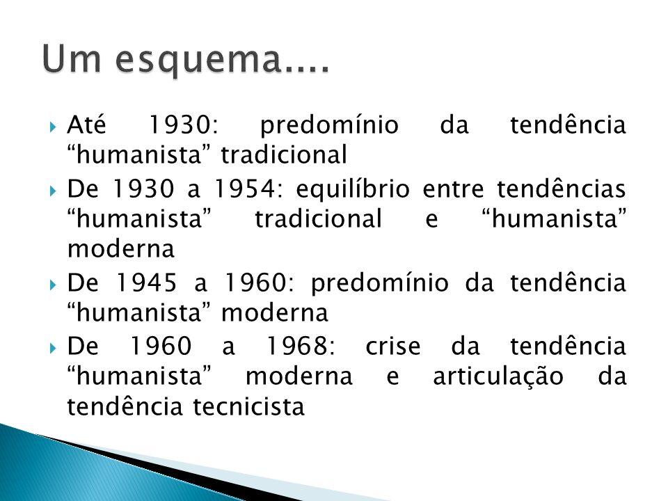 Um esquema.... Até 1930: predomínio da tendência humanista tradicional.