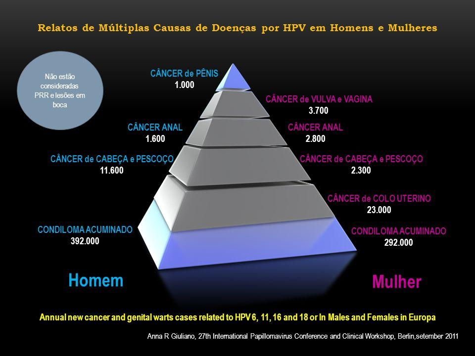 Relatos de Múltiplas Causas de Doenças por HPV em Homens e Mulheres