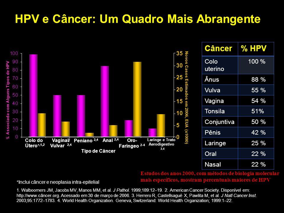 HPV e Câncer: Um Quadro Mais Abrangente