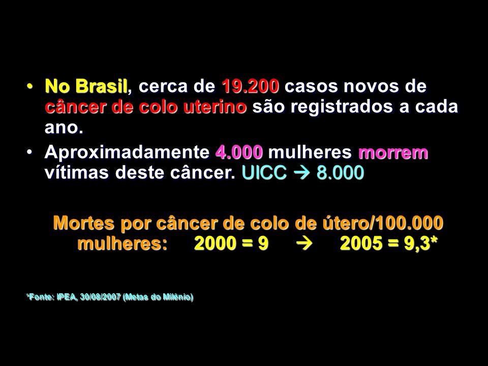 No Brasil, cerca de 19.200 casos novos de câncer de colo uterino são registrados a cada ano.