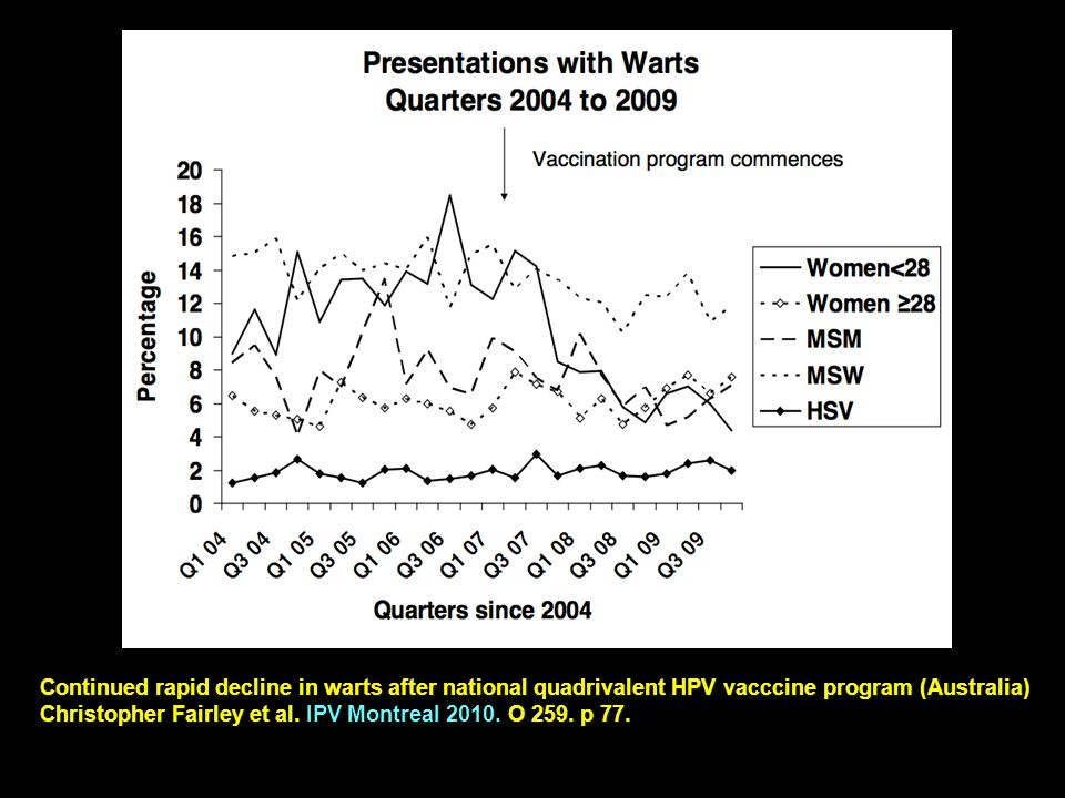 Continued rapid decline in warts after national quadrivalent HPV vacccine program (Australia)