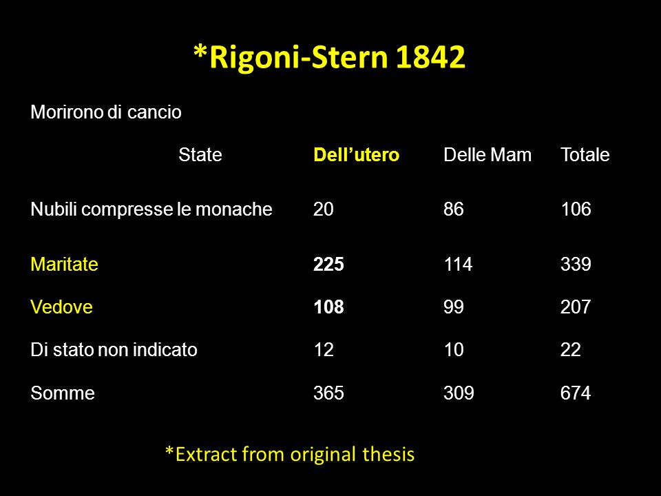 *Rigoni-Stern 1842 *Extract from original thesis Morirono di cancio