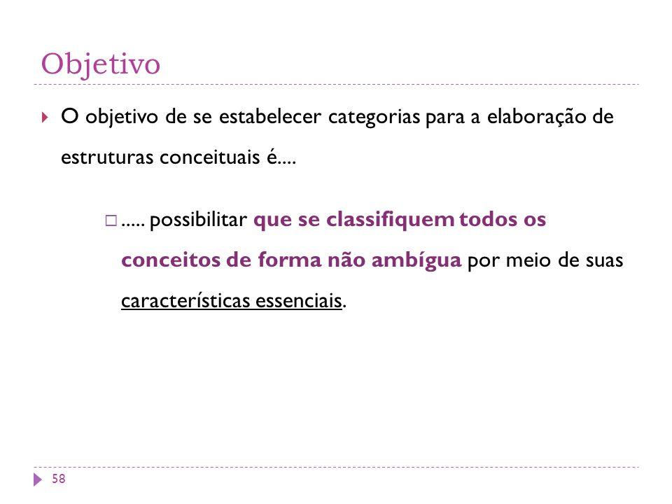 Objetivo O objetivo de se estabelecer categorias para a elaboração de estruturas conceituais é....