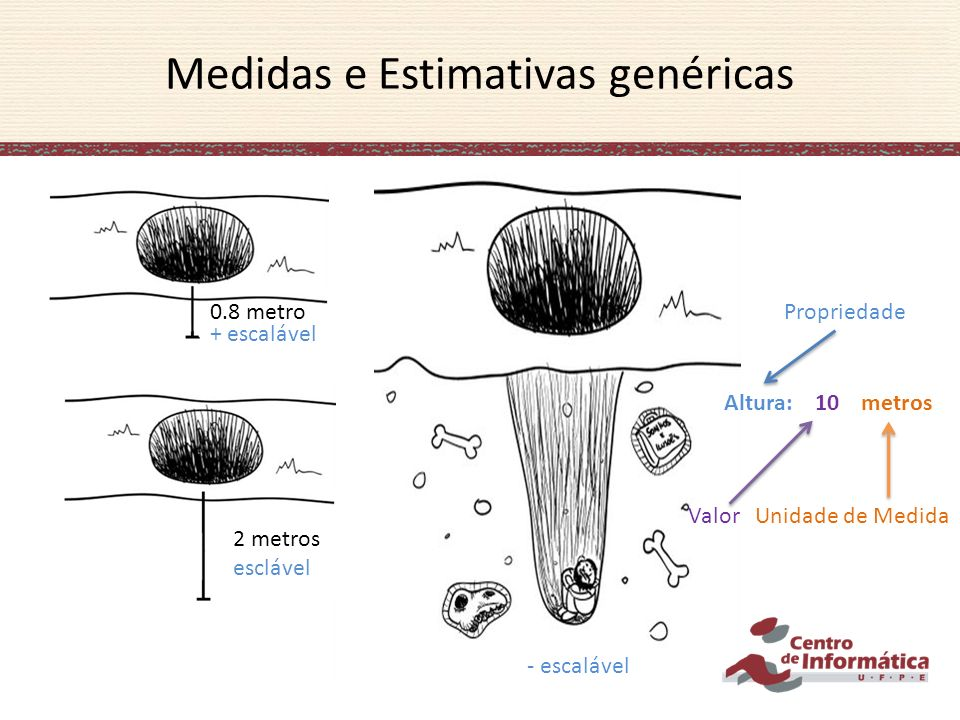 Medidas e Estimativas genéricas