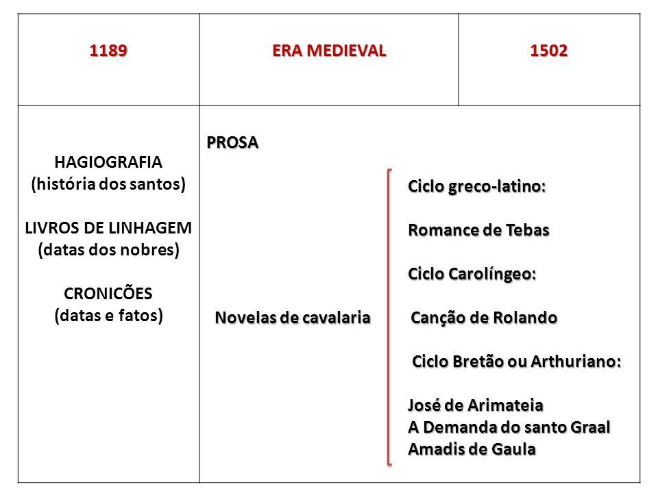 1189 ERA MEDIEVAL. 1502. HAGIOGRAFIA. (história dos santos) LIVROS DE LINHAGEM. (datas dos nobres)