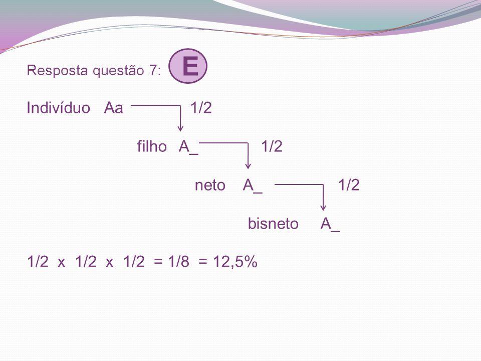 Resposta questão 7: E Indivíduo Aa 1/2 filho A_ 1/2 neto A_ 1/2 bisneto A_ 1/2 x 1/2 x 1/2 = 1/8 = 12,5%