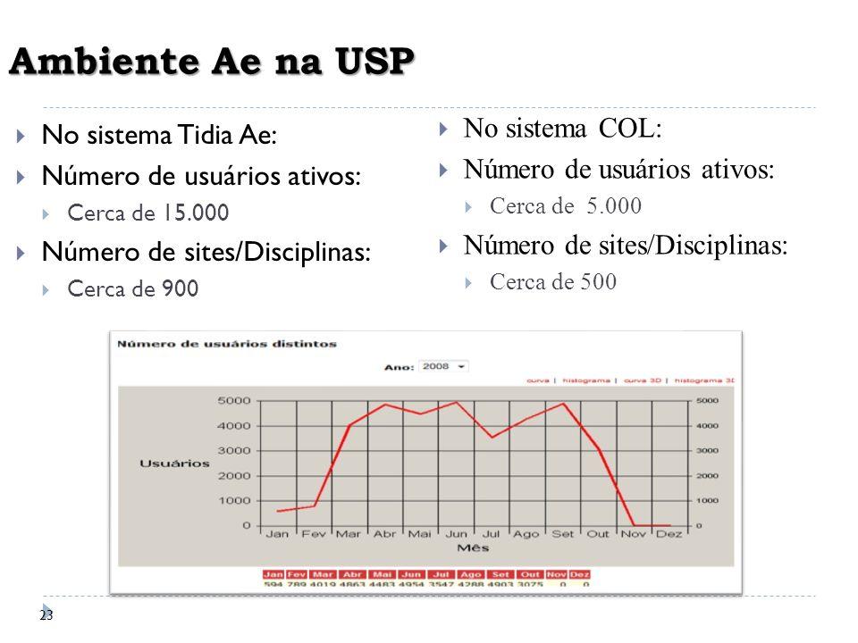 Ambiente Ae na USP No sistema COL: No sistema Tidia Ae: