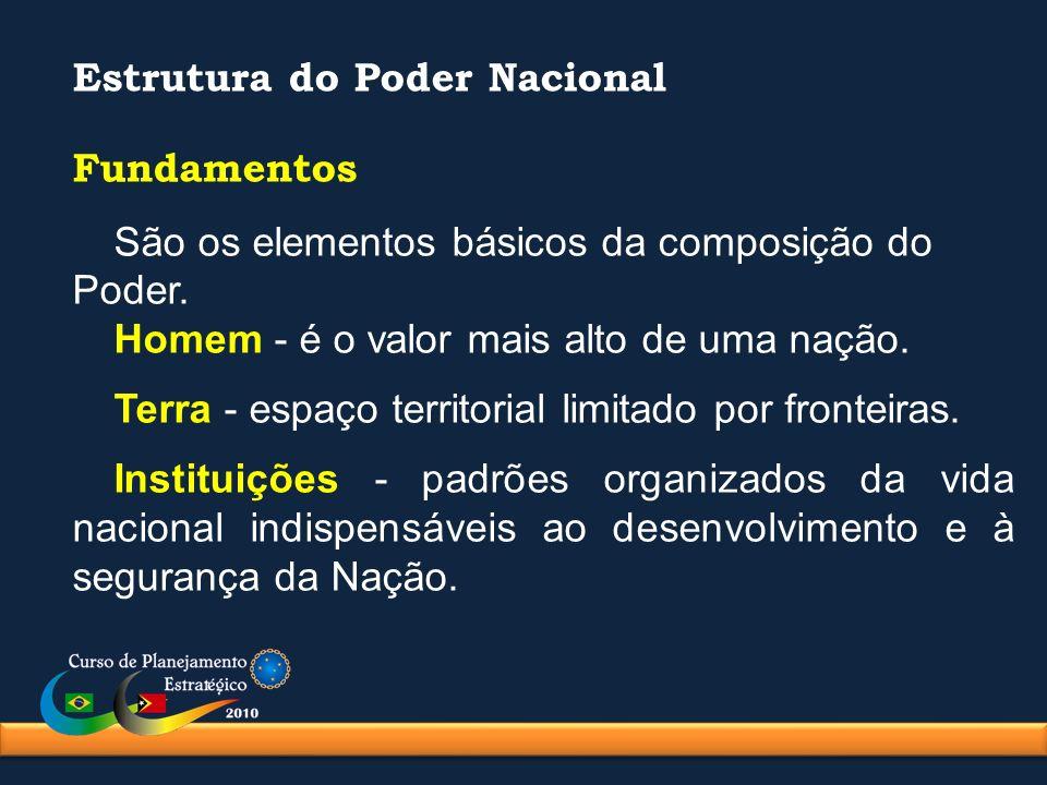 Estrutura do Poder Nacional