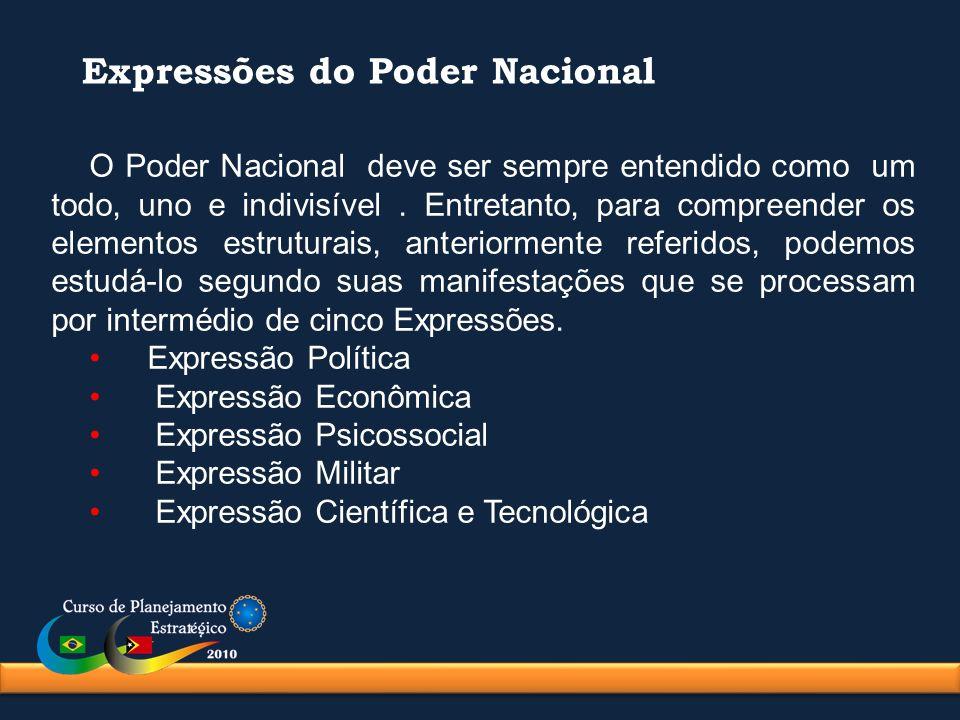 Expressões do Poder Nacional