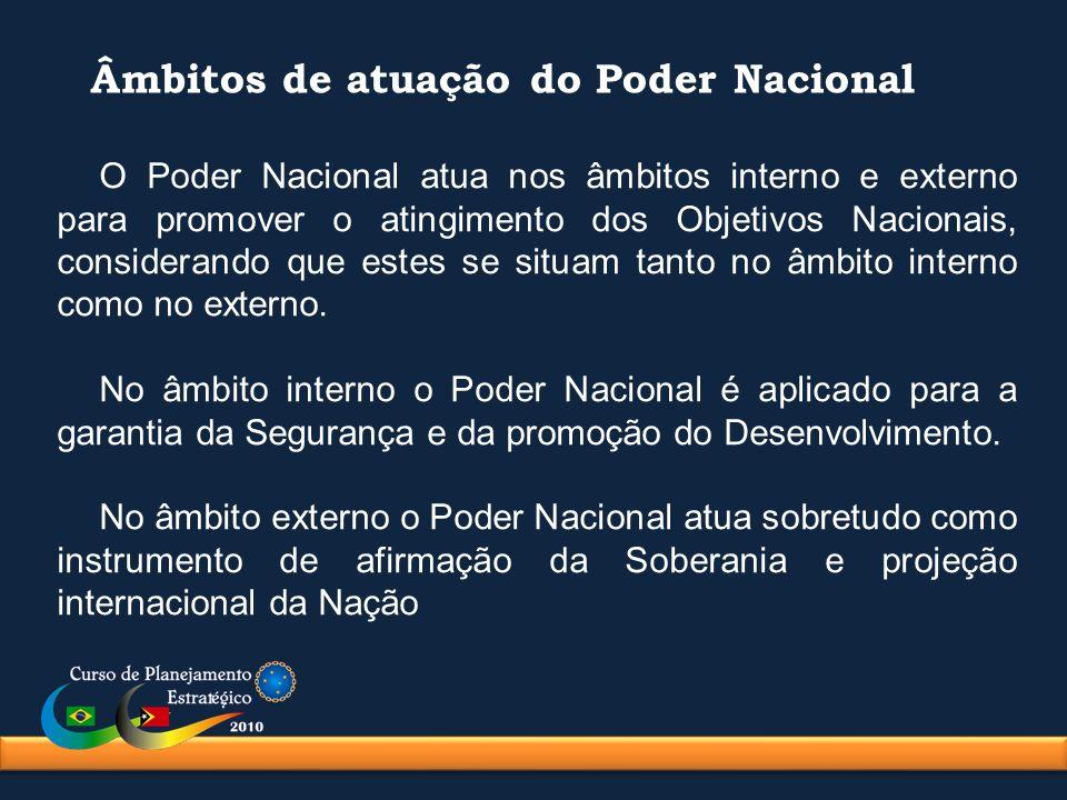 Âmbitos de atuação do Poder Nacional